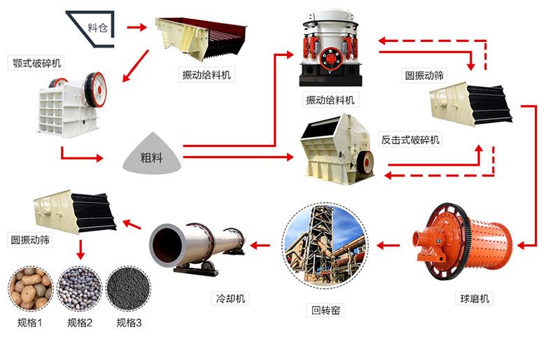 陶粒砂加工工艺流程